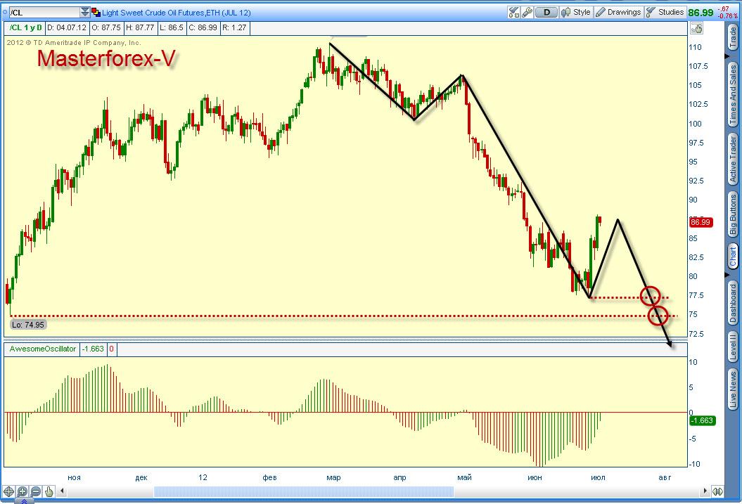 Котировки цен на нефть