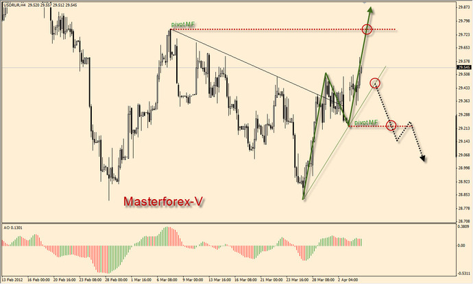 Forex active mmcis