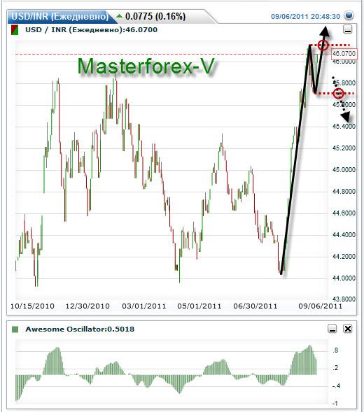 Курс индонезийской рупии к евро