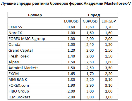 Forex managed accounts ranking