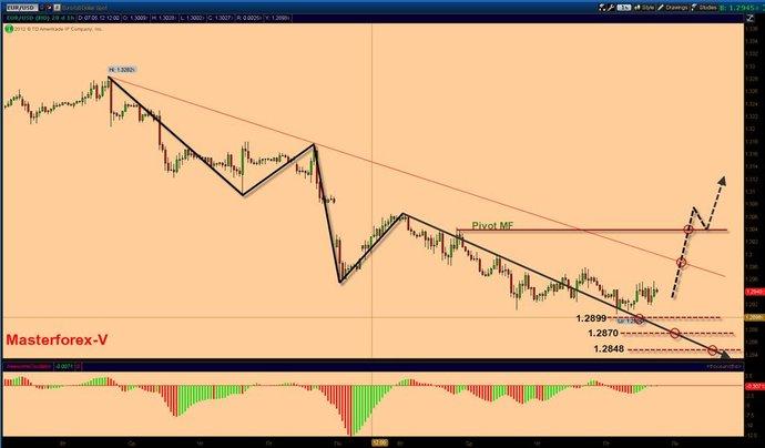 Курс евро на следующую неделю