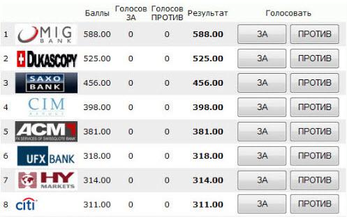 Форекс банки рейтинг игра на бирже форекс скачать
