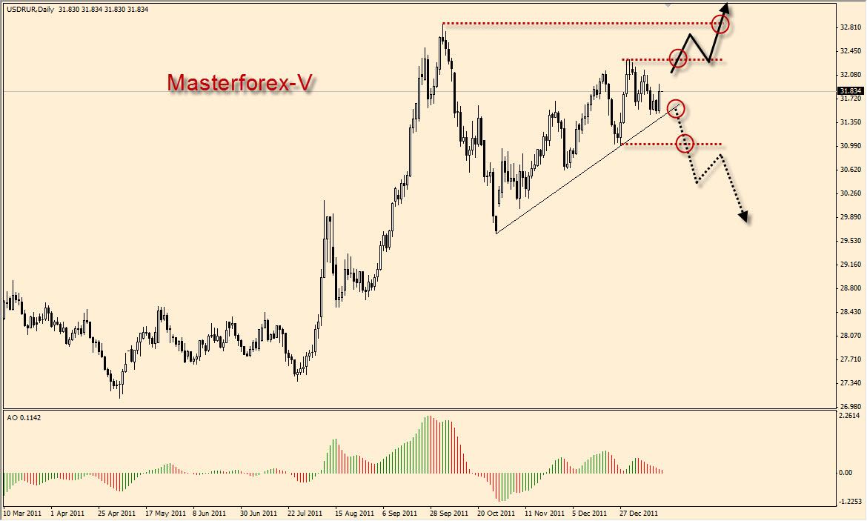 Курс евро ощадбанк