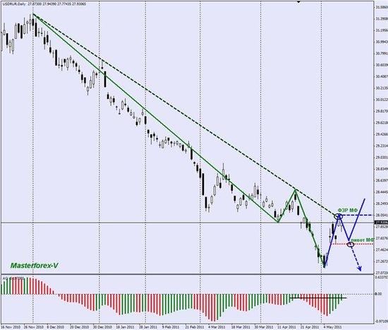 Курс турецкой лиры Выгодный курс турецкой лиры
