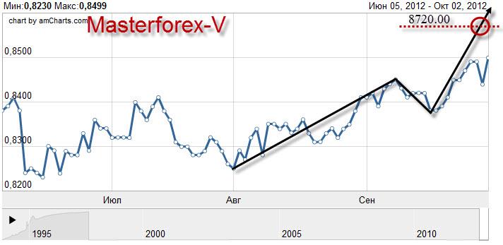 Курс евро к рублю калькулятор