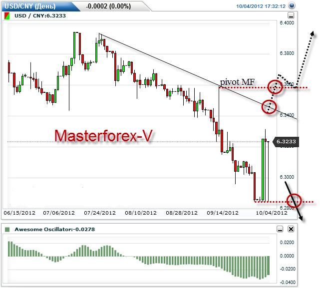 Мастерфорекс-v кто онлайнi с евро на рубли