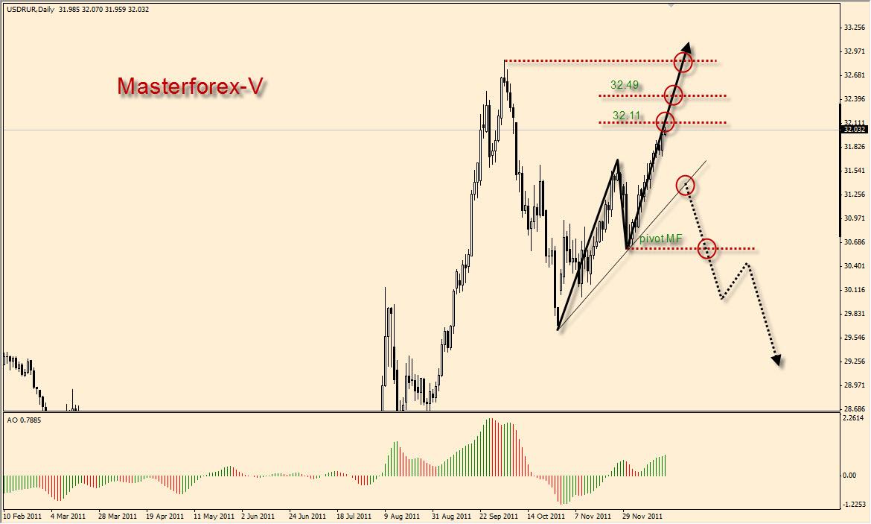 Курс евро цб рф покупка