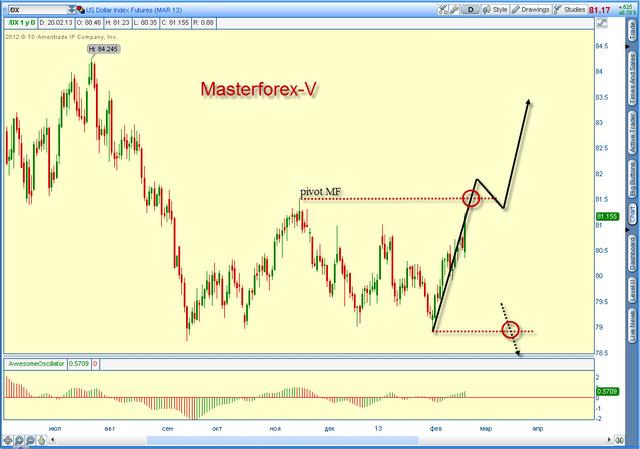 курс доллара от Masterforex-V