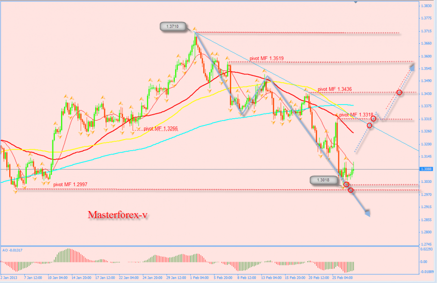 Онлайн прогноз курса евро