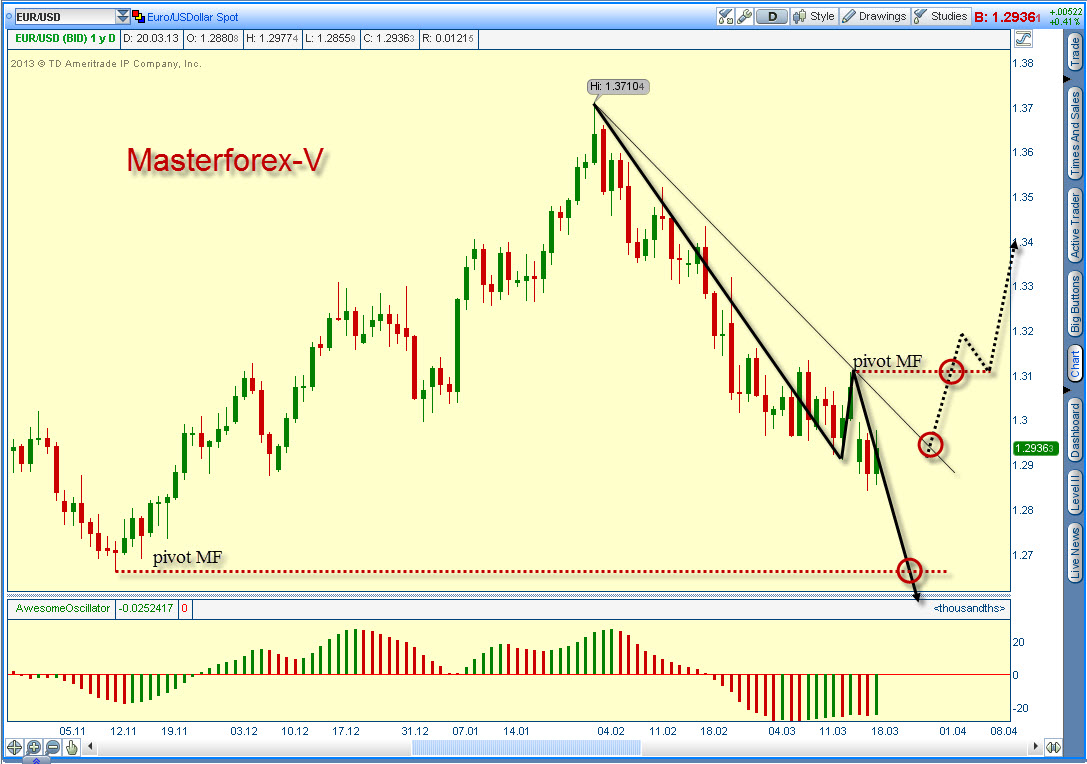 Падение курса евро