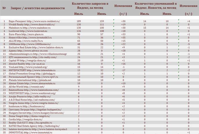 рейтинг агентств недвижимости москва 2015 жизни