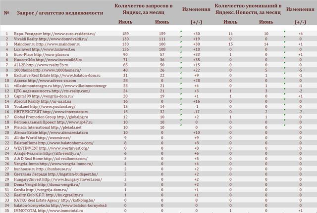 рейтинг агентств, работающих с недвижимостью Венгрии
