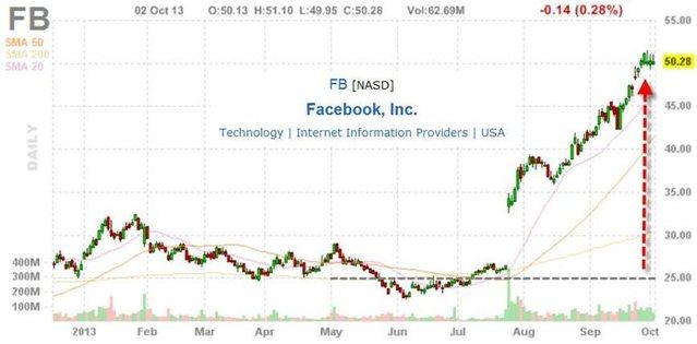акции Facebook Inc