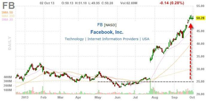 Рост акций фейсбук по годам