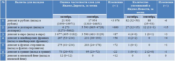 Наиболее популярные валюты для вкладов у россиян в сети инте.