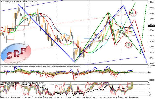 прогноз движения курса евро