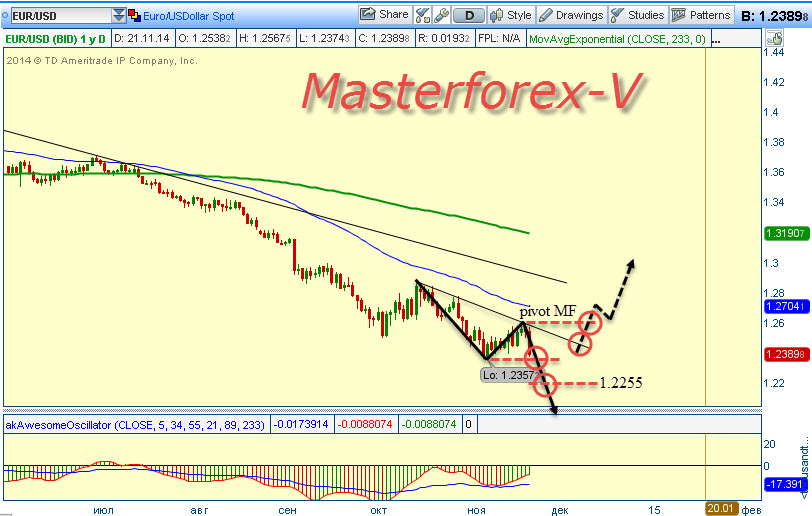 Masterforex-v world academy