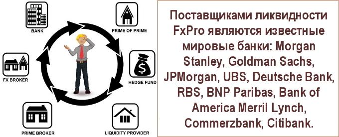 Fxprobank на как зарабатывать маркетинговые исследования как заработать