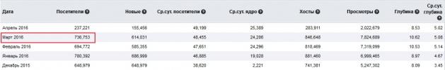 статистика mail.ru