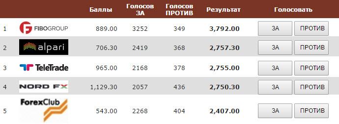 Рейтинг брокеров украины форум работа в интернете форекс