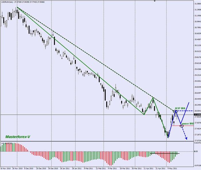 Курс рос рубля к доллару