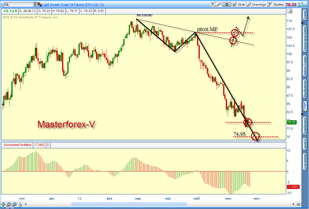 Форекс графики онлайн нефть брент ...: forextrade24.ru/Форекс+графики+онлайн+нефть...