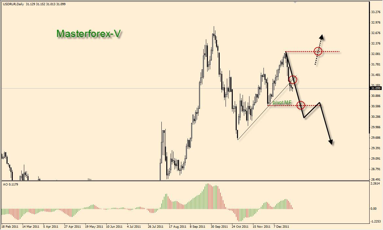 Курс доллара в банках магнитогорска