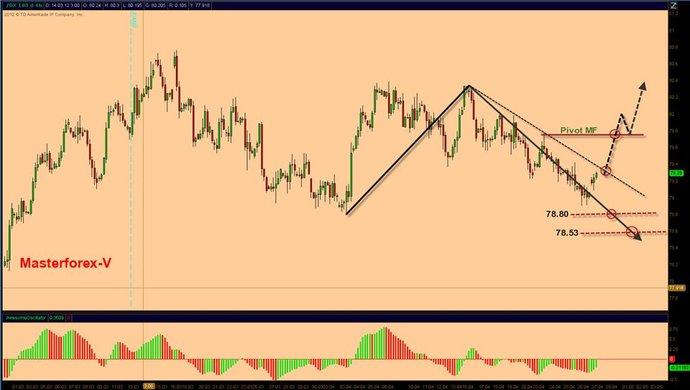 Движение курса доллара