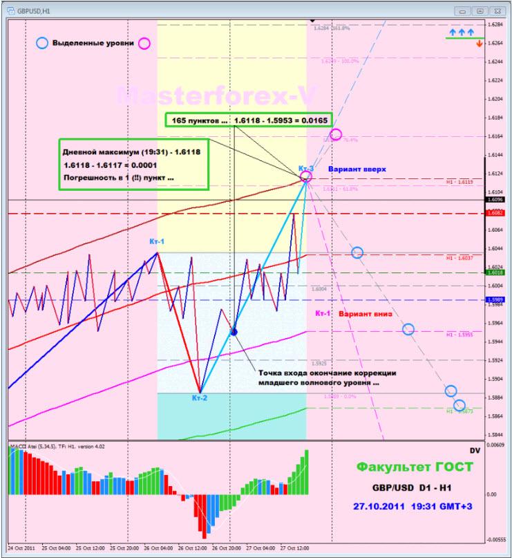 Индикаторы используемые среднесрочной торговле masterforex-v стратегия форекс нептун