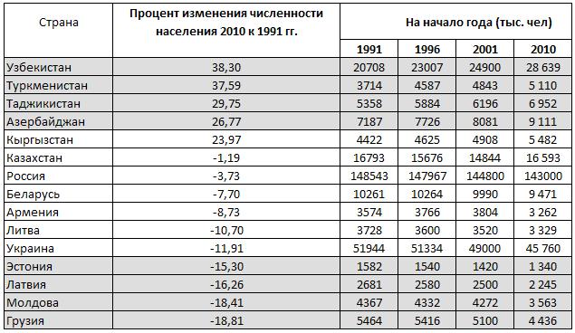 Таблица распад ссср дата события итоги
