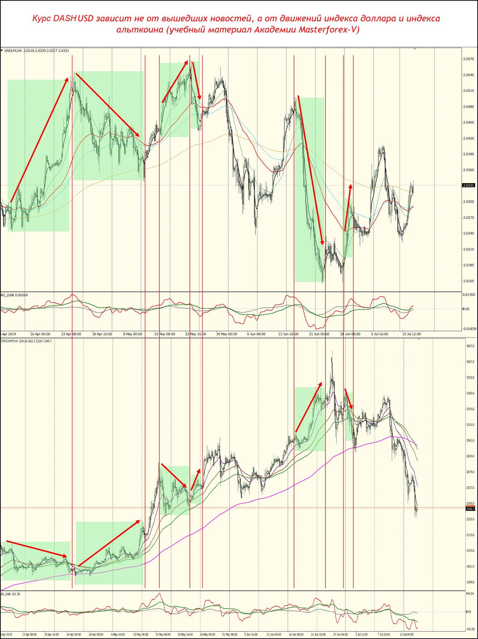 Dash Usd курс к доллару график