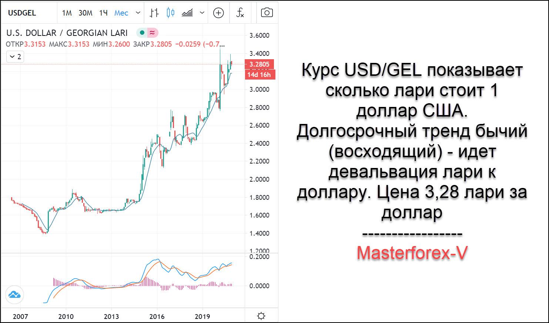 Gruzinskij Lari Valyuta Gruzii Glazami Trejderov Masterforex V