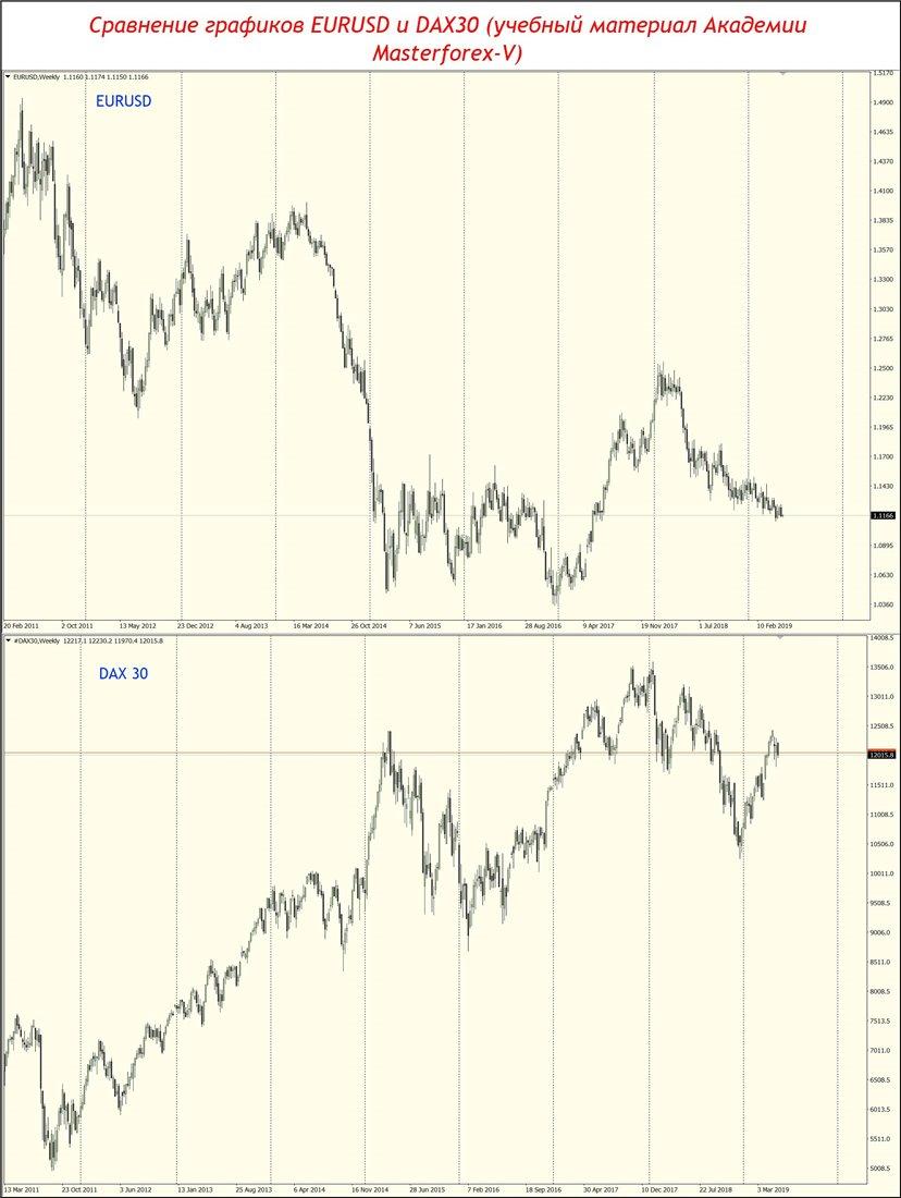 forex diagrama euro dolar în timp real)