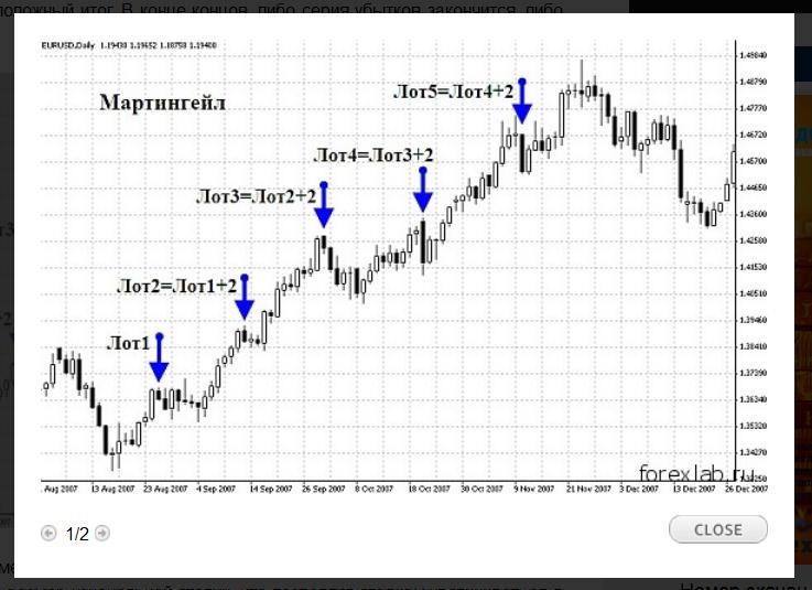 Виды мартингейла на форексе forex стратегия 3 bar buy
