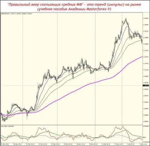 """""""Правильный веер скользящих средних МФ"""" - это тренд (импульс) на рынке"""
