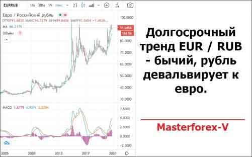 Долгосрочный тренд EUR / RUB