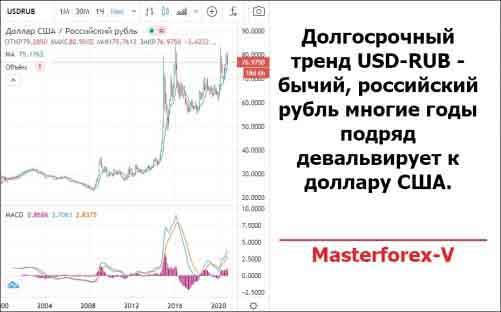 Долгосрочный тренд USD-RUB