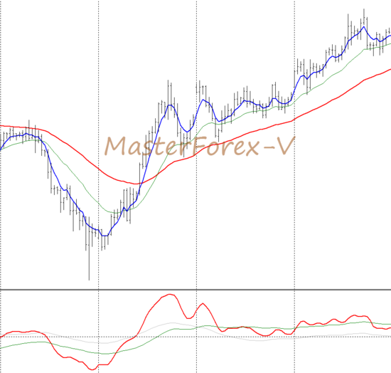 Использование индикаторов на графике рынка форекс