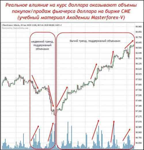 Индекс доллара с трендами, поддержаными объемами