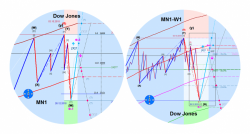 Индекс Доу Джонса