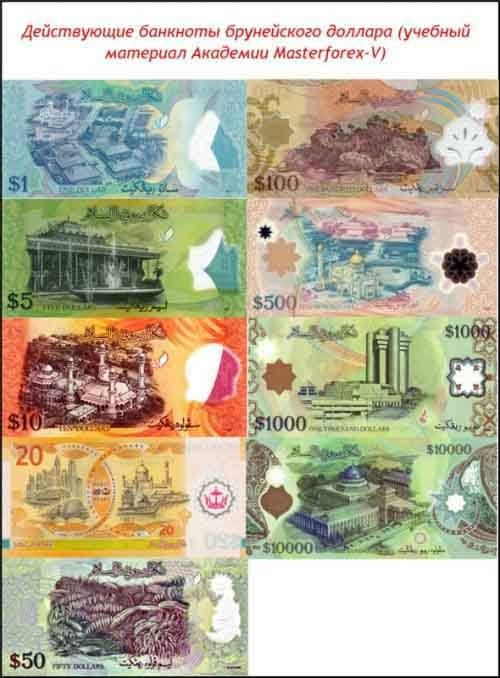 Банкноты брунейского доллара