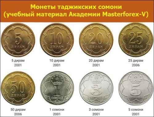 Монеты таджикского сомони