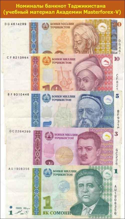 Номиналы банкнот Таджикистана