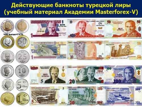 Номиналы банкнот Турции