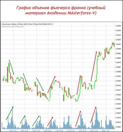 График объёмов фьючерса франка