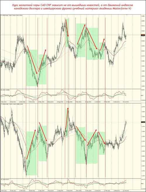 От чего зависит курс валютной пары CAD CHF