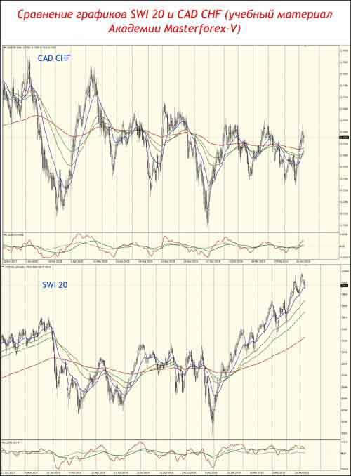Сравнение графиков SMI 20 и CAD CHF