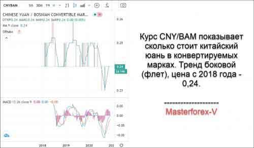 Курс CNY/BAM