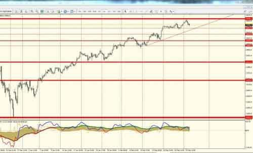 Индекс Доу Джонсана на графике н4 мощно идет вверх от уровня к уровню