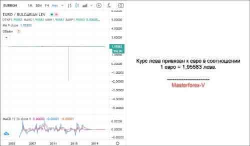 Курс EUR BGN